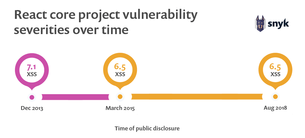 React core project vulnerability severities over time