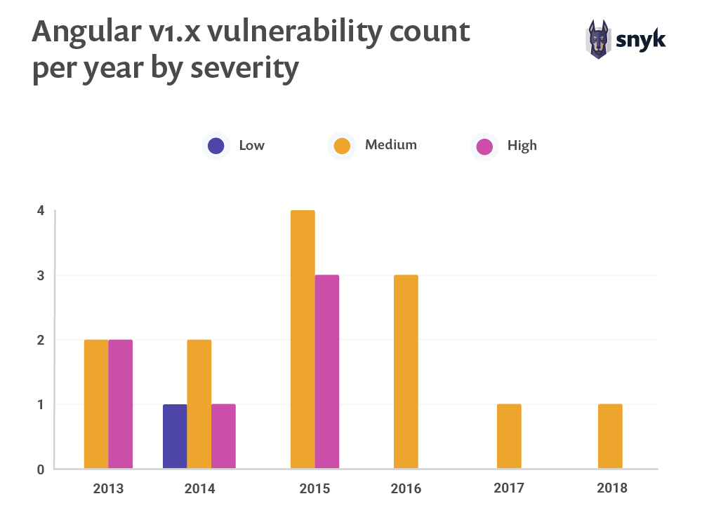 Angular v1.x vulnerability count per year by severity
