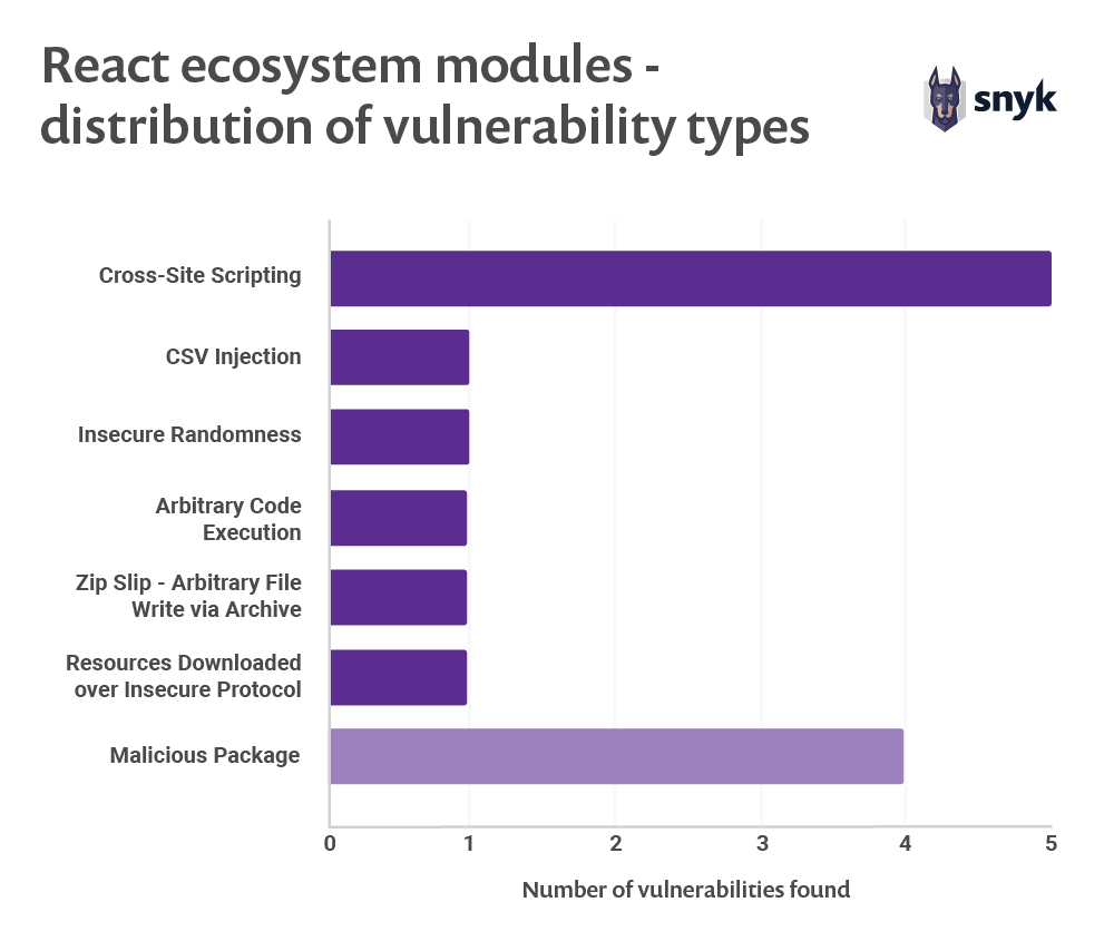 React ecosystem modules - distribution of vulnerability types