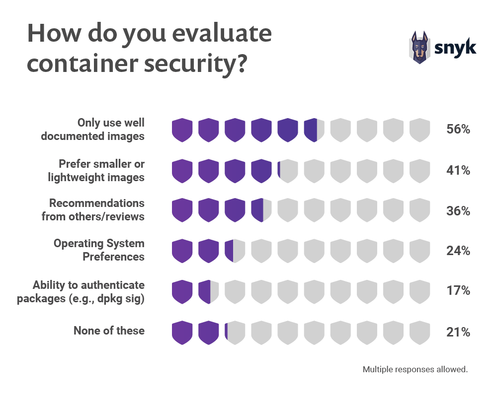 survey results about best way to enable container security