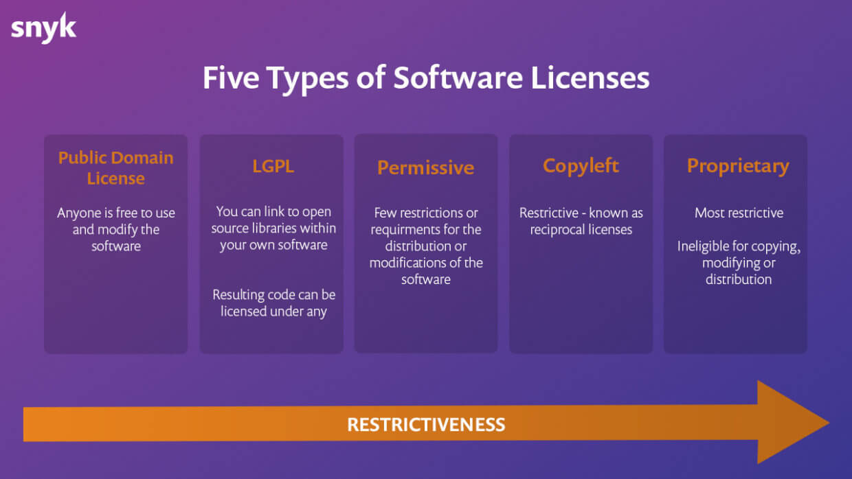 copyleft license within the 5 types of software licenses