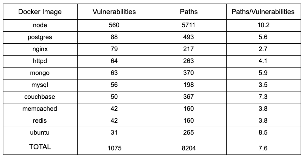 Table shows how many paths each vulnerability has.