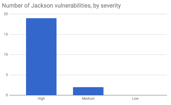 Java Top 10 Security Vulnerabilities Disclosed [2019 - List] | Snyk