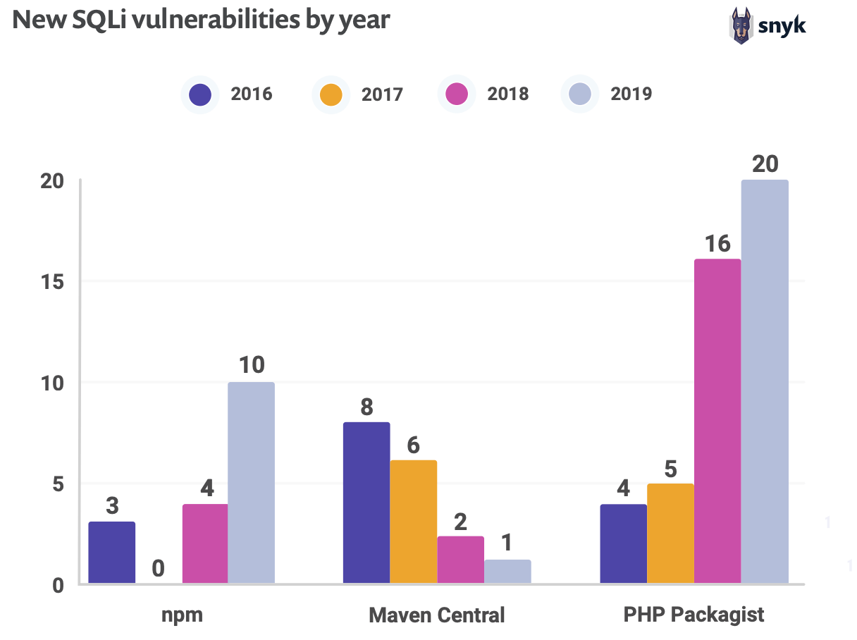 SQL injection vulnerabilities graph by year