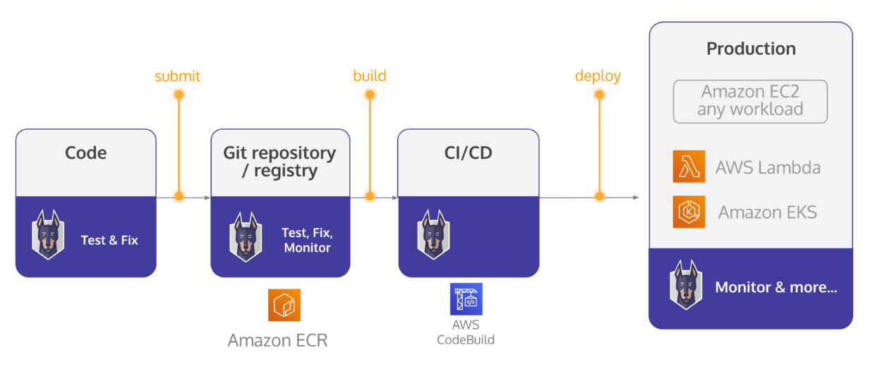 Snyk integrations with AWS