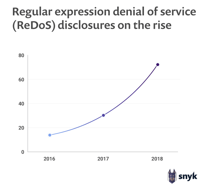 the rising trend of regular expression denial-of-service