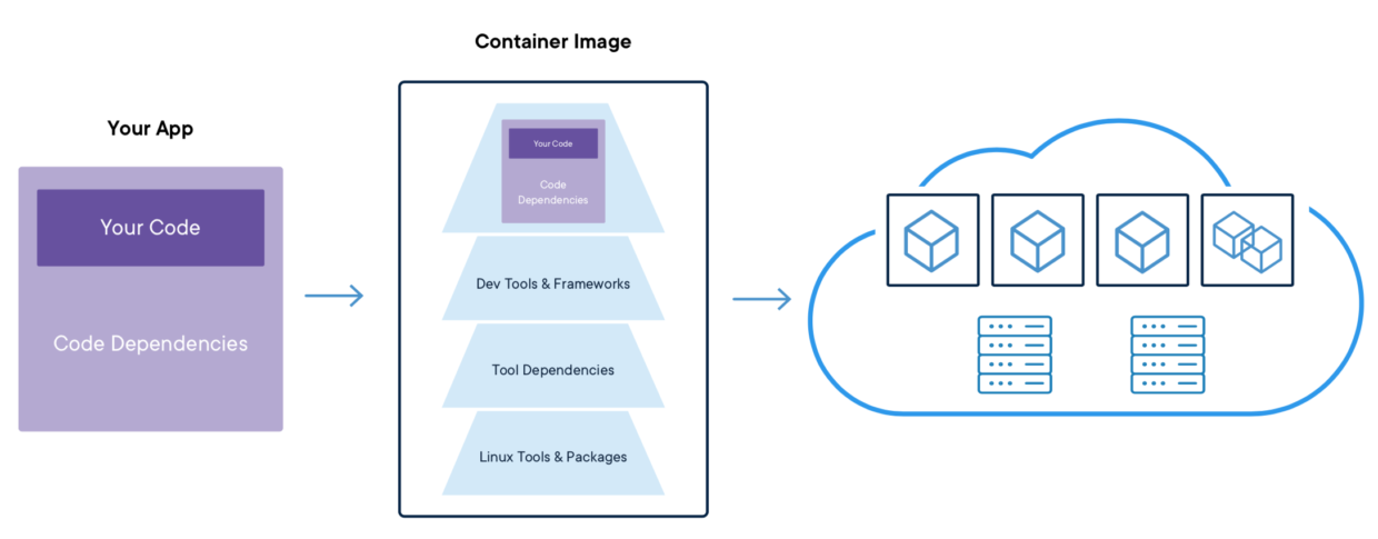 container security layers