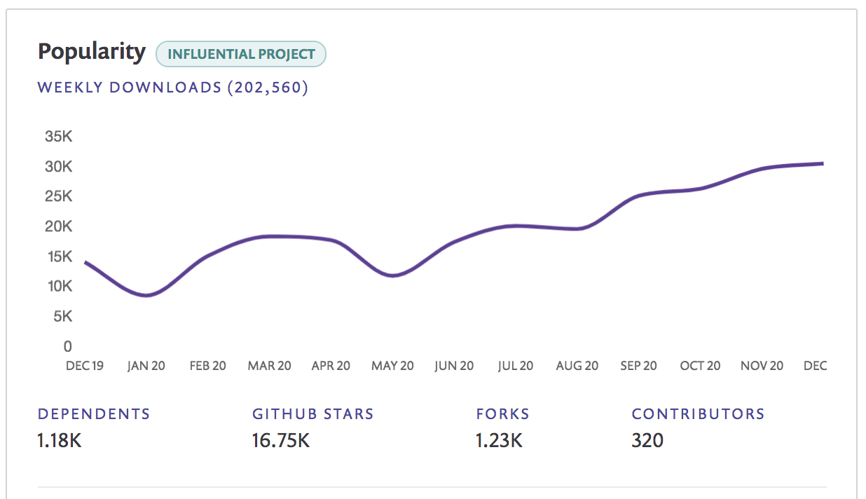 fastify project popularity graph