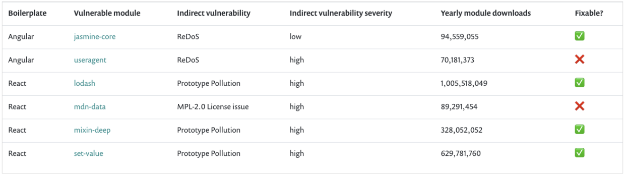Angular security - the risk of indirect dependencies