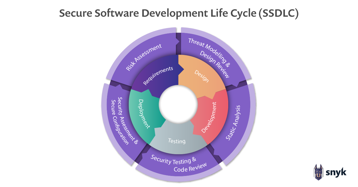 secure software development life cycle SSDLC